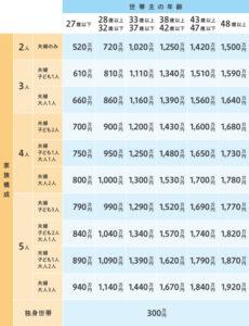 簡易評価表