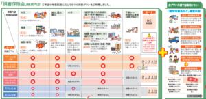 損保ジャパン日本興亜の補償