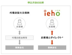 ieho申し込み方法